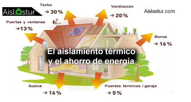 relación entre aislamiento térmico y ahorro energético